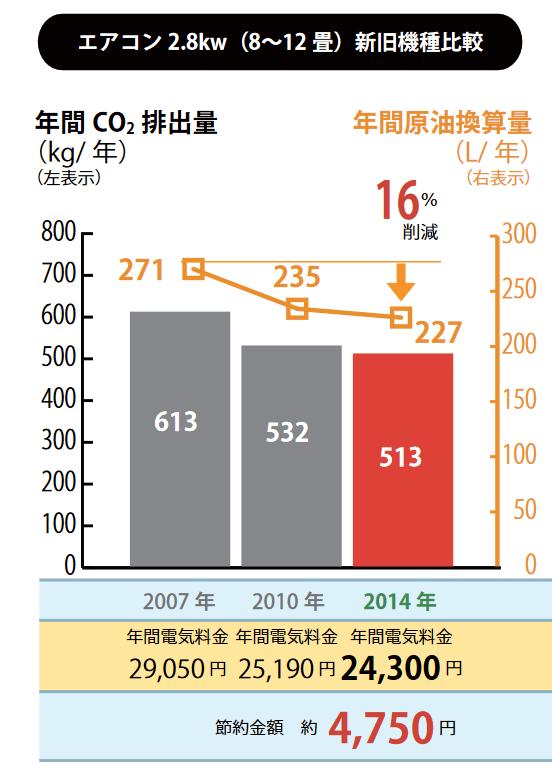 エアコンのco2消費量と電気代の推移 「省エネ性能カタログ 2015 年夏版 ( 経済産業省・資源エネルギー庁)」より