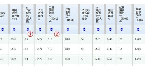 エアコン比較表に番号が振ってある画像